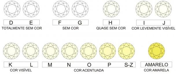 Tabela de cores de diamantes